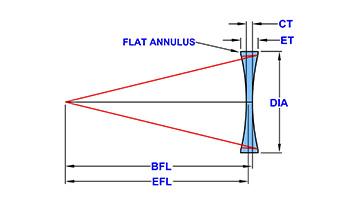 Bi-Concave-Model