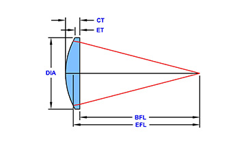 plano-convext-model
