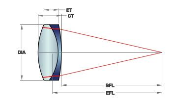 achromats-mico-optics