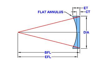 plano-concave-model