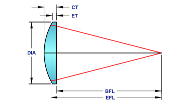 plano-mico-optics