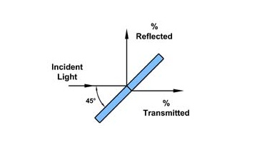 plate-beamsplitter