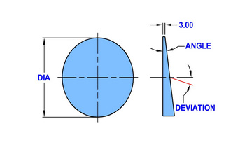 wedge-prisms